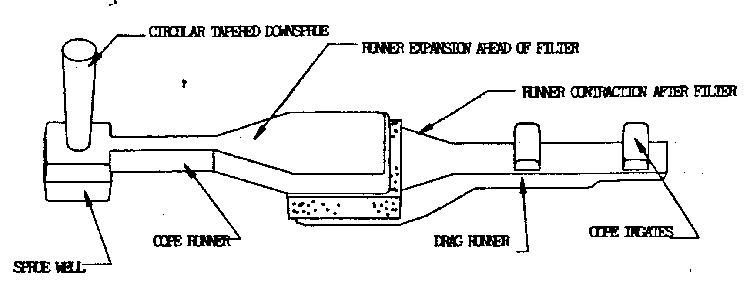Принципиальная схема горизонтального расположения фильтра