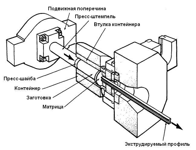 Экструзия/Прессование сталей