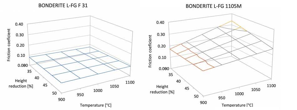 Модель поверхностного отклика влияния температуры ковки